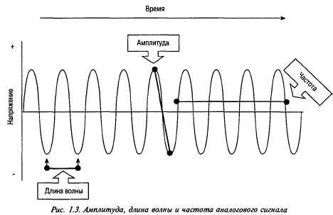 Длина волны - Телекоммуникационные Технологии